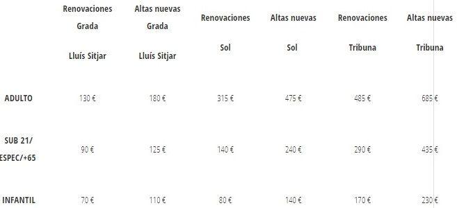Precios renovaciones y nuevas altas para abonarse al Mallorca en Primera.