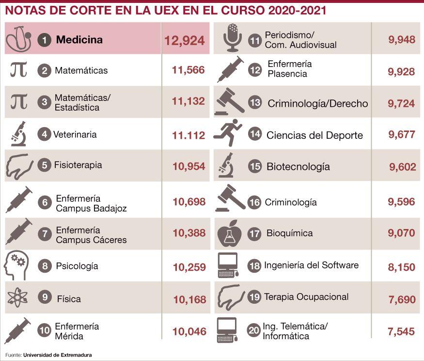 Notas de corte en la Universidad de Extremadura
