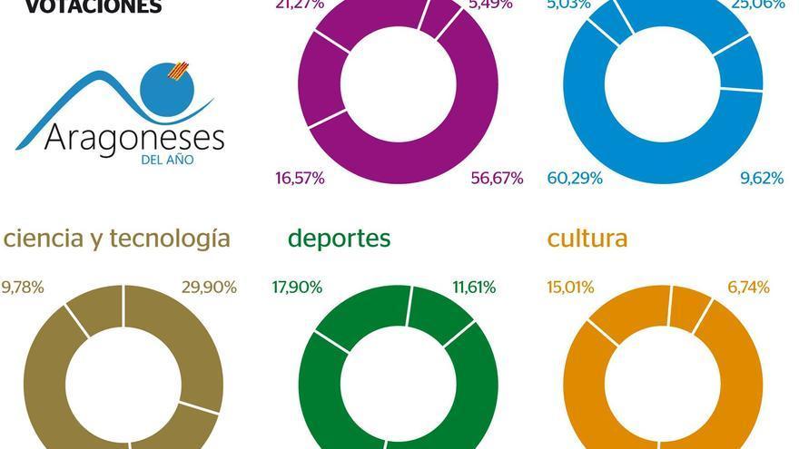 Las votaciones a los Aragoneses del Año encaran su recta final