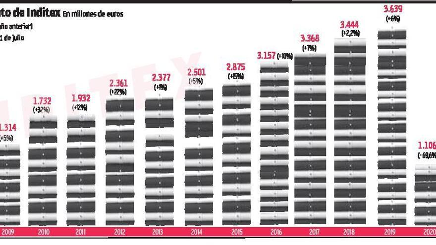 Inditex se vacuna contra el COVID y certifica su mejor segundo trimestre en 36 años