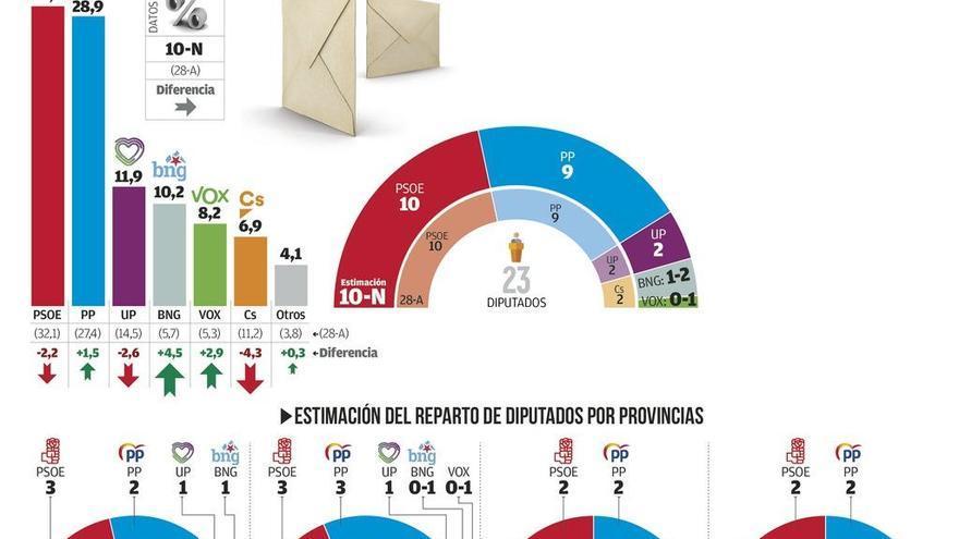 El PSOE volverá a ganar las elecciones en Galicia aunque el PP recorta diferencias