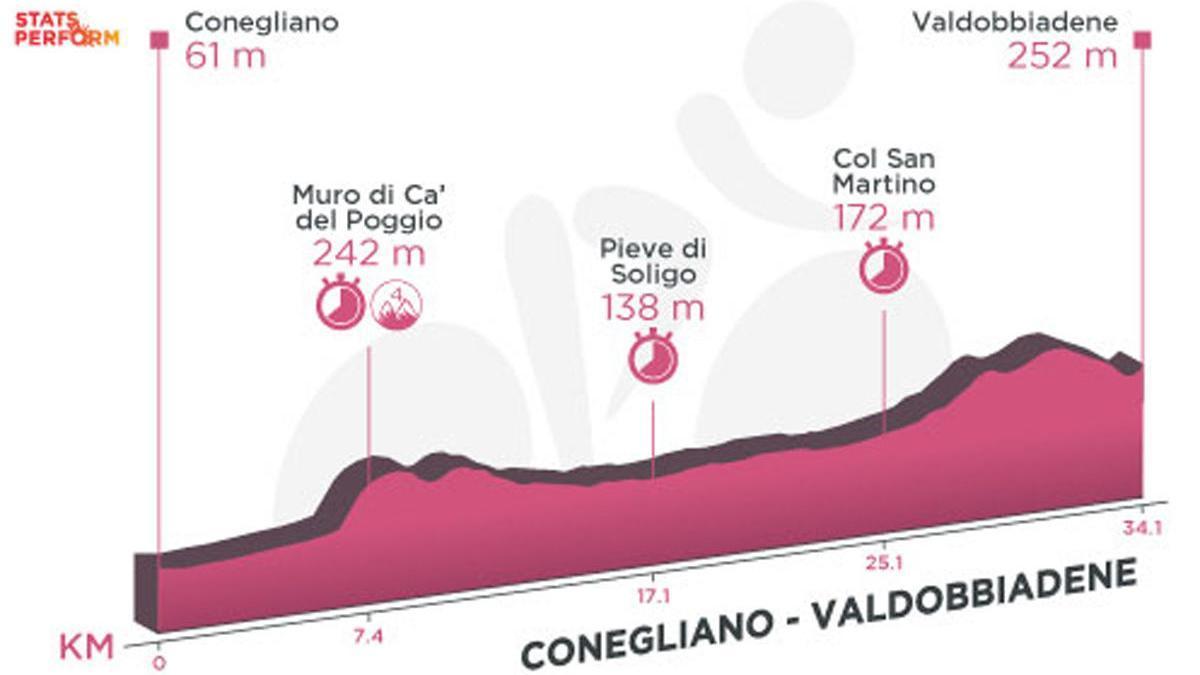 Perfil de la etapa de hoy del Giro de Italia: Conegliano - Valdobbiadene (CRI).