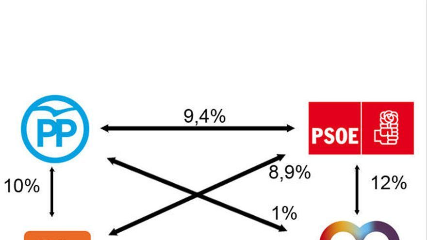 Más del 30 % de los españoles no sabe a quién votar