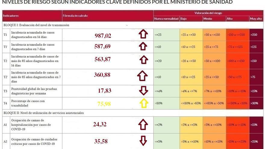 Zamora roza de nuevo la incidencia de mil casos COVID