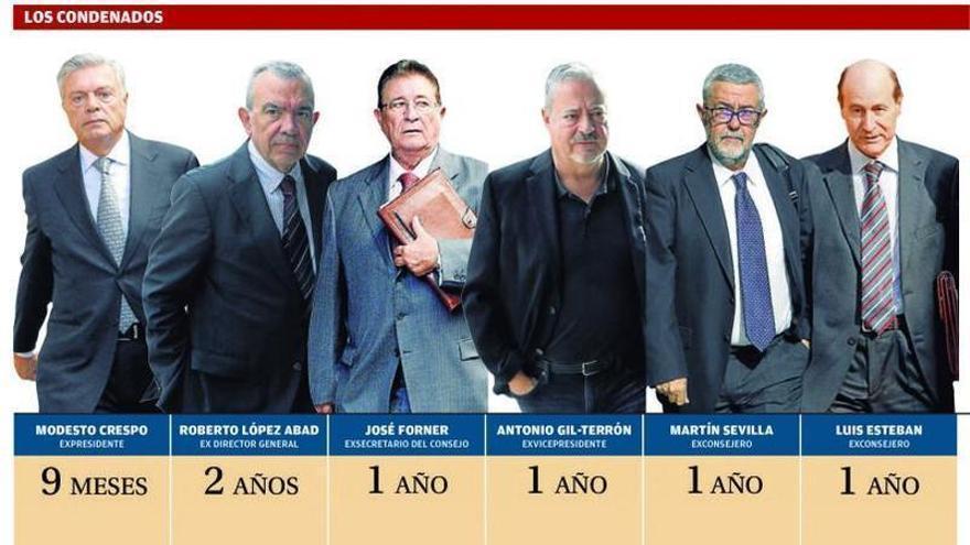 Primera condena firme para López Abad  por las dietas que Crespo cobró de la CAM