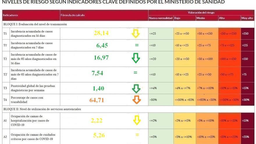 La pandemia de coronavirus se desploma en Zamora