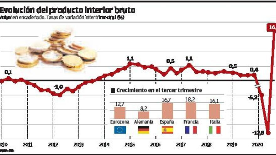 Remontada histórica del PIB español en el tercer trimestre con un alza del 16,7%