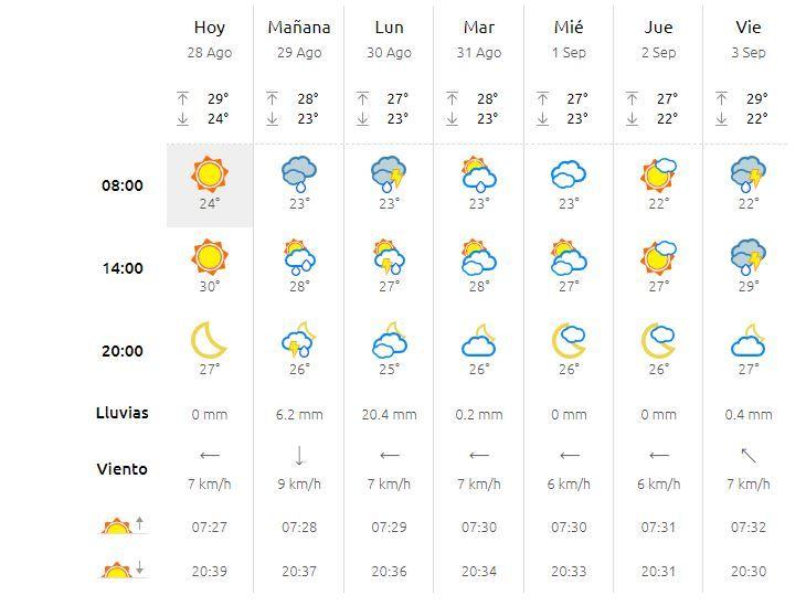 Previsión meteorológica de València para el domingo, 29 de agosto.