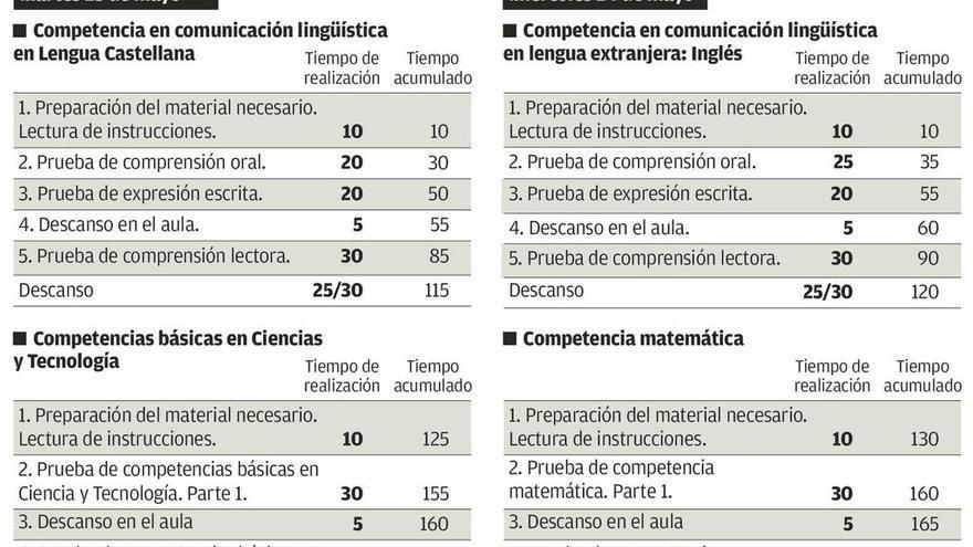 Unos 4.000 escolares asturianos afrontan las reválidas descafeinadas de la LOMCE