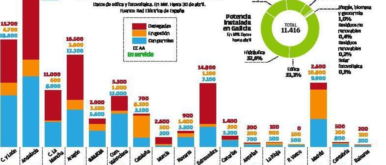 Ribera reabre las pujas y la eólica gallega aspira a invertir 2.500 millones en 5 años