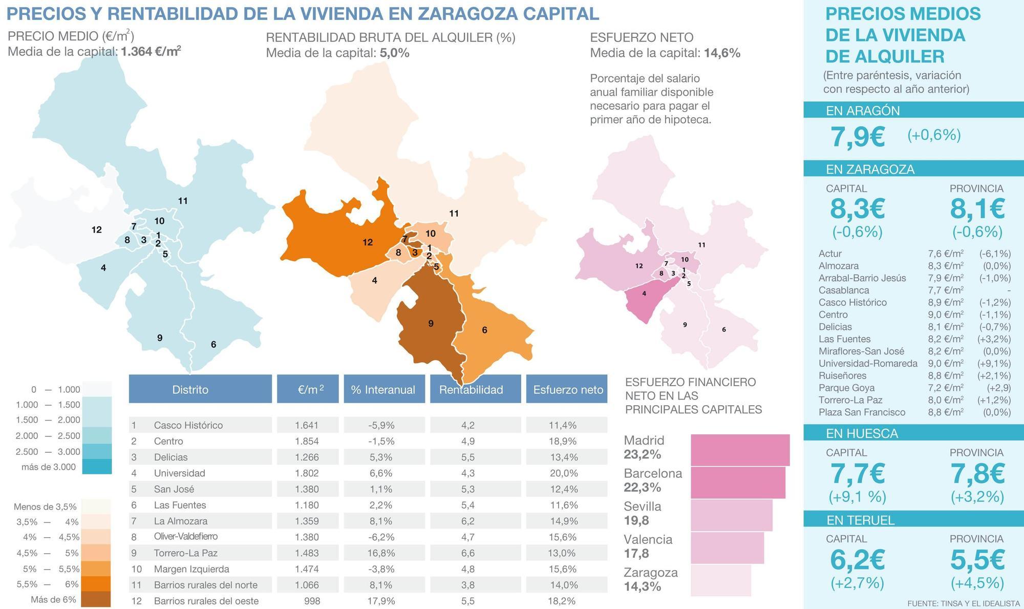 El precio de la vivienda de alquiler en Zaragoza y el resto de Aragón, desglosado