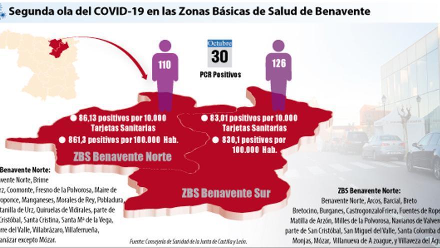 El COVID-19 se dispara en Benavente: 845 casos por 100.000 habitantes de media en las dos zonas básicas de salud