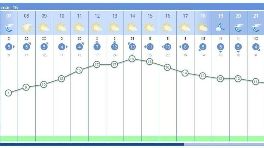 El tiempo en València ciudad hoy, según el pronóstico de la Aemet, que anuncia sol y algunas nubes altas.