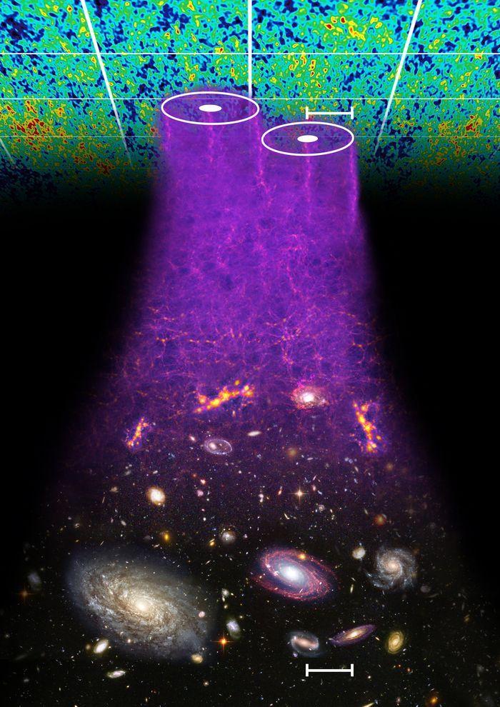 Concepción artística del efecto de las oscilaciones acústicas de bariones en el Universo. Estas se formaron en el Universo primordial, justo después del Big Bang, y sus efectos se miden como sobresendidades de energía en el fondo cósmico de microondas cuando el Universo tenía tan solo 370 000 años. 13 000 000 000 de años después, en el presente, estas fluctuaciones se transformaron en sobredensidades de materia, que sirvieron de criaderos de galaxias, afectando a la distribución espacial observada de galaxias.