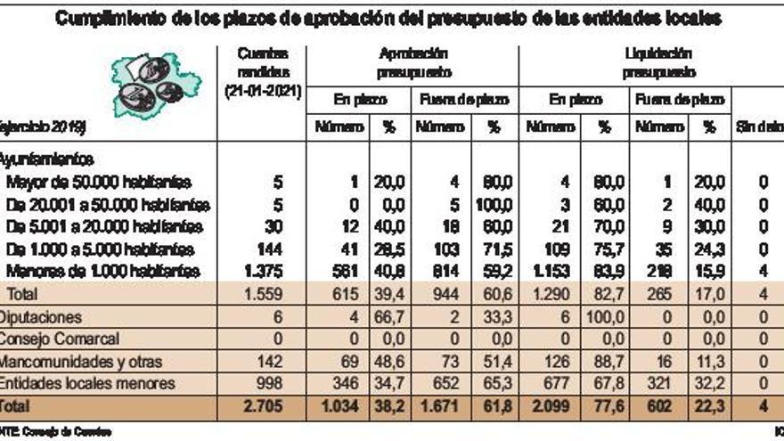 Seis de cada diez ayuntamientos no cumple los plazos de aprobación de sus presupuestos