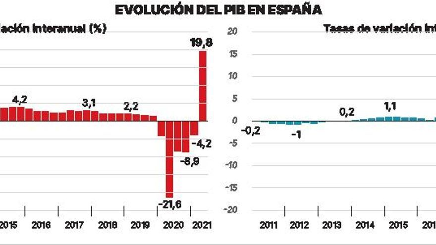 La economía española viaja en Airbus mientras la canaria va en bicicleta