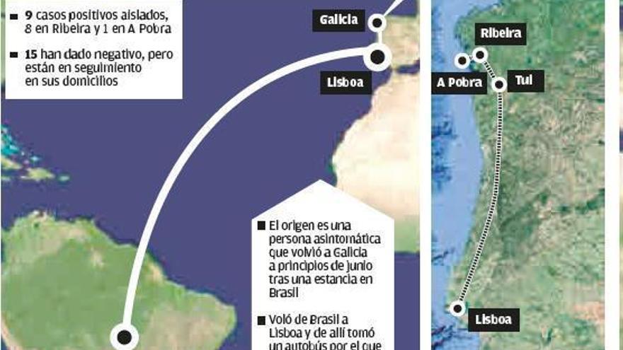 El causante del brote de O Barbanza llegó desde Brasil a principios de junio
