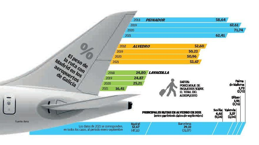 El mercado que el AVE disputará a Alvedro: el 54% de los pasajeros vienen o van a Madrid