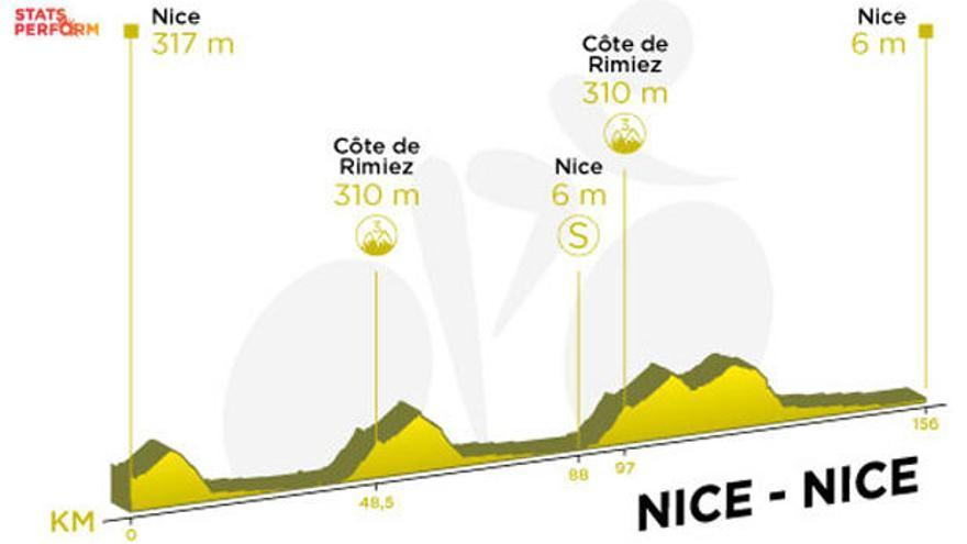 Recorrido y perfil de la etapa 1 del Tour de Francia