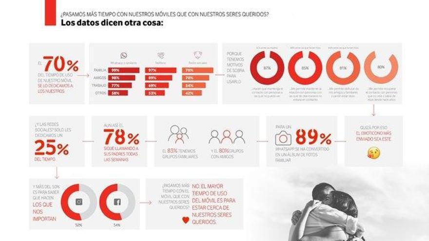 El 70% del tiempo que pasan los españoles al móvil lo dedican a comunicarse con familiares y amigos