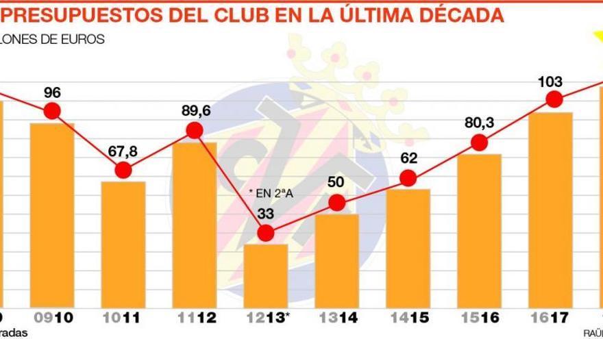 El presupuesto más alto de la historia del club: 117 millones