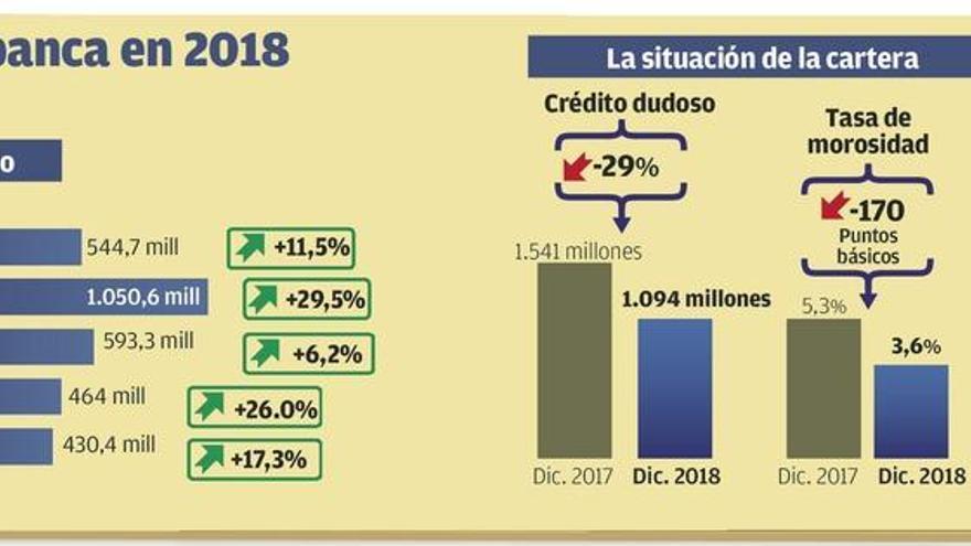 Abanca logra un beneficio récord de 430 millones gracias a su rentabilidad e Itínere