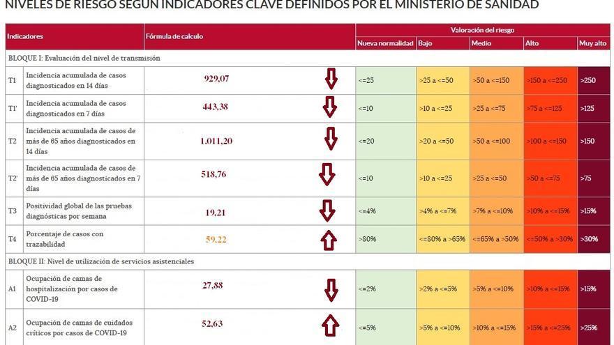 Zamora capital y otras cinco localidades superan la incidencia de mil casos