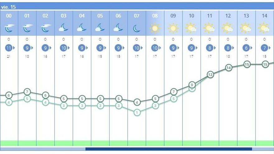 El tiempo en València ciudad mañana, 15 de enero, anuncia también temperaturas muy bajas.