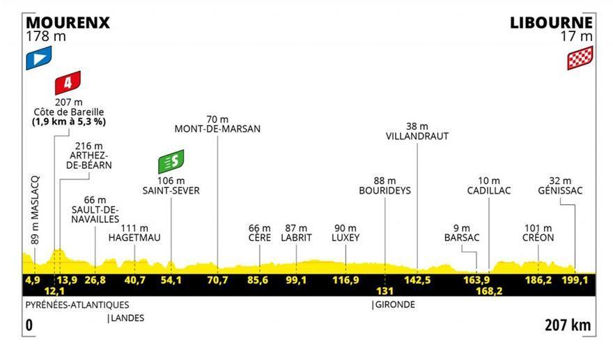 Etapa 19 del Tour de Francia 2021: recorrido, perfil y horario de hoy