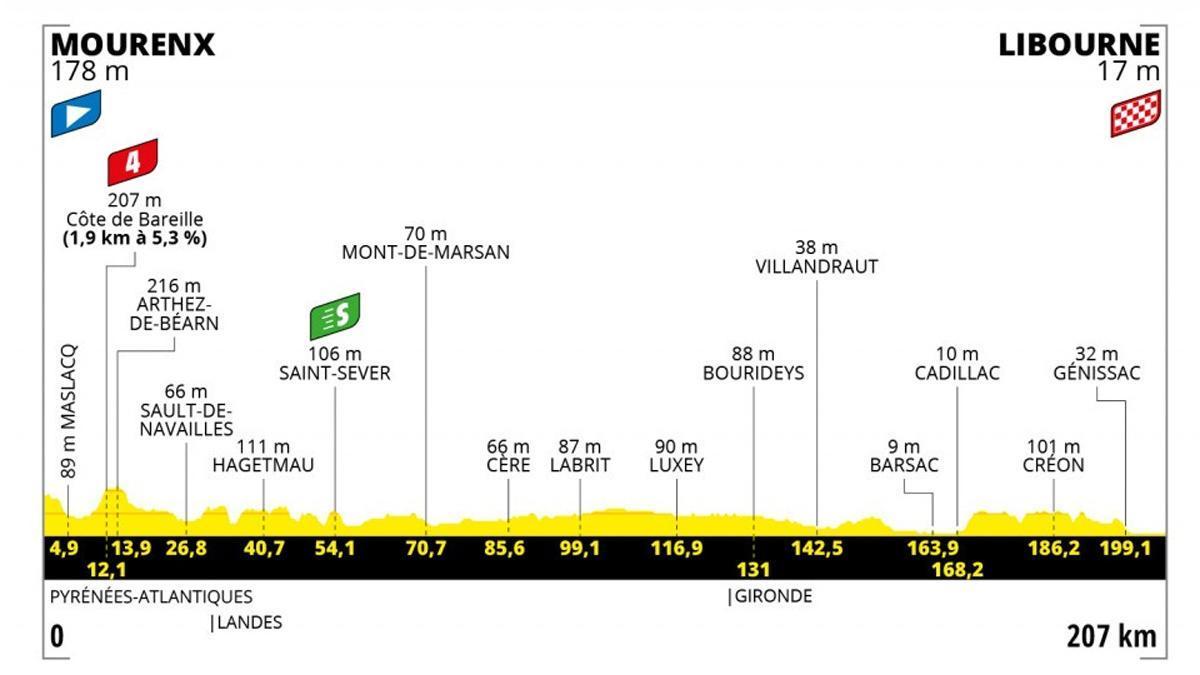 Perfil de la 19º etapa del Tour de Francia.