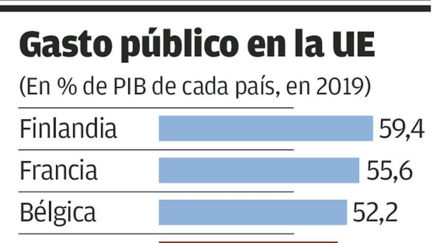 """El gasto público español es inferior al de los países de la UE que se tienen por """"frugales"""""""
