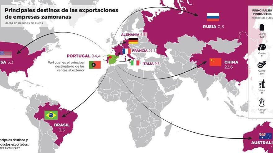Diputación y Cámara de Comercio renuevan el convenio para la internacionalización de empresas de Zamora