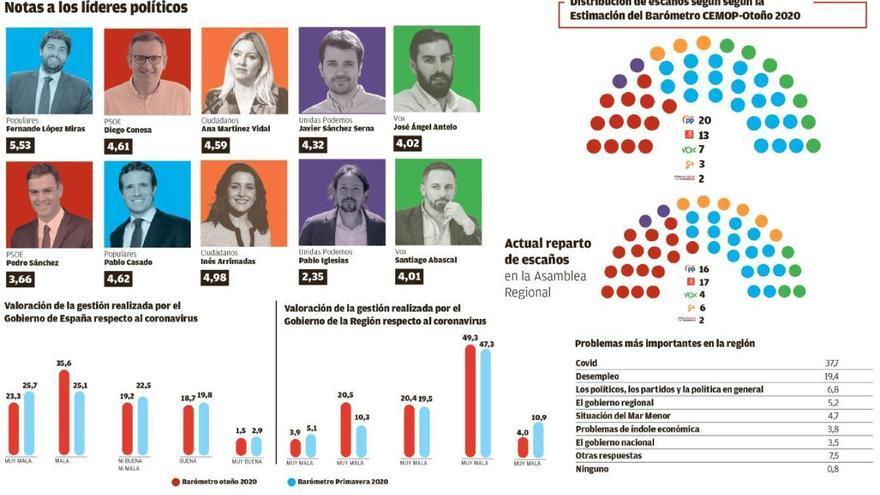 El PP se recupera y podría elegir entre Cs o Vox para alcanzar la mayoría absoluta