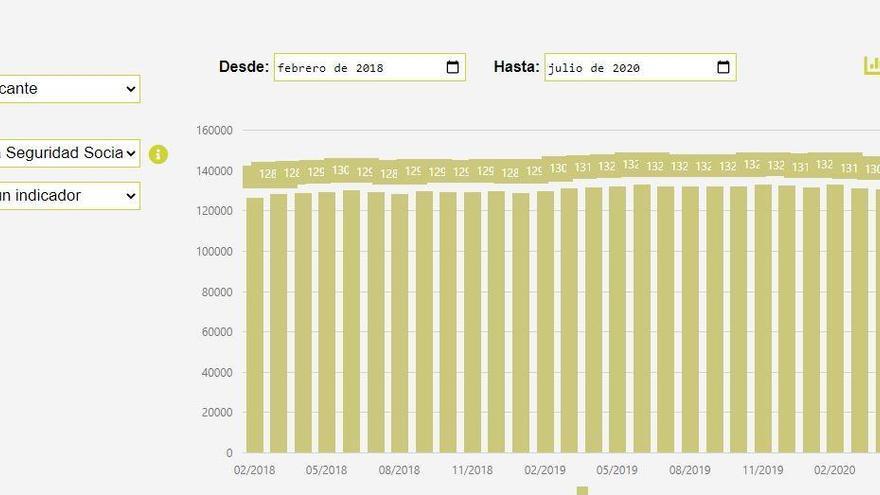 Ineca lanza la mayor base de datos económicos de la provincia