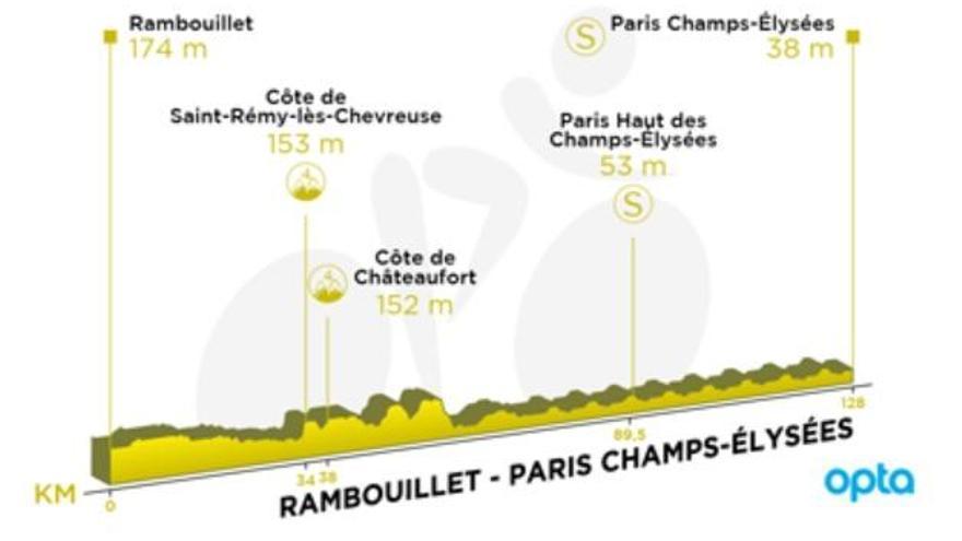 Recorrido y perfil de la etapa 21 del Tour de Francia