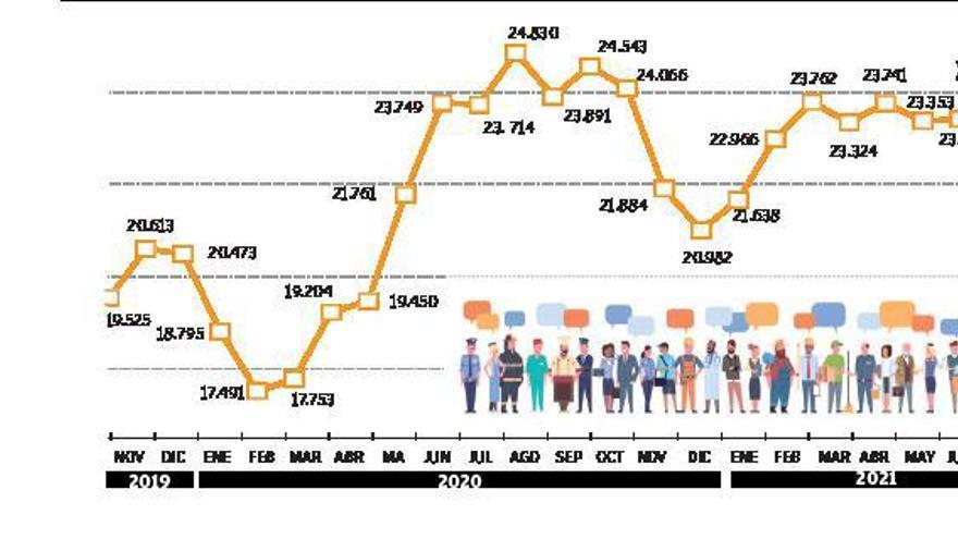 El desempleo vuelve a crecer en julio pese a la  campaña turística