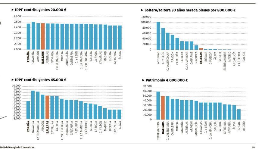 Balears, en el panorama de la fiscalidad autonómica