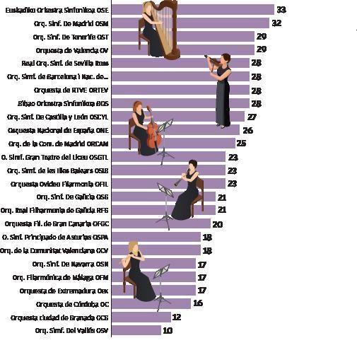 Las orquestas sinfónicas solo cuentan con un  33 % de músicas
