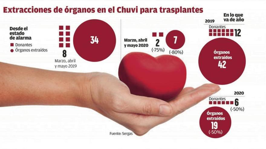 El confinamiento provoca un desplome del 80% en la donación de órganos en Vigo