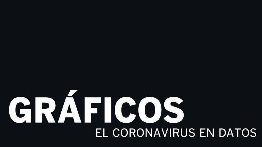 Gráfico | Todos los datos del coronavirus en Valencia para entender la situación epidemiológica