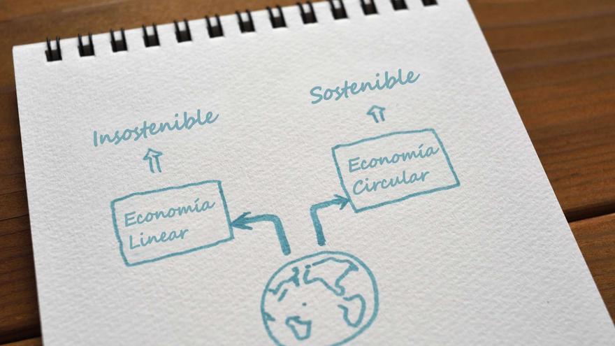 Economía circular: cómo adaptarse al planeta