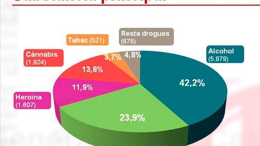 Augmenta la demanda de tractament per cocaïna a Catalunya en els darrers 3 anys