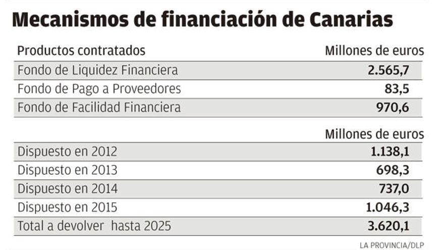 Canarias debe 3.640 millones por los créditos estatales de los últimos años