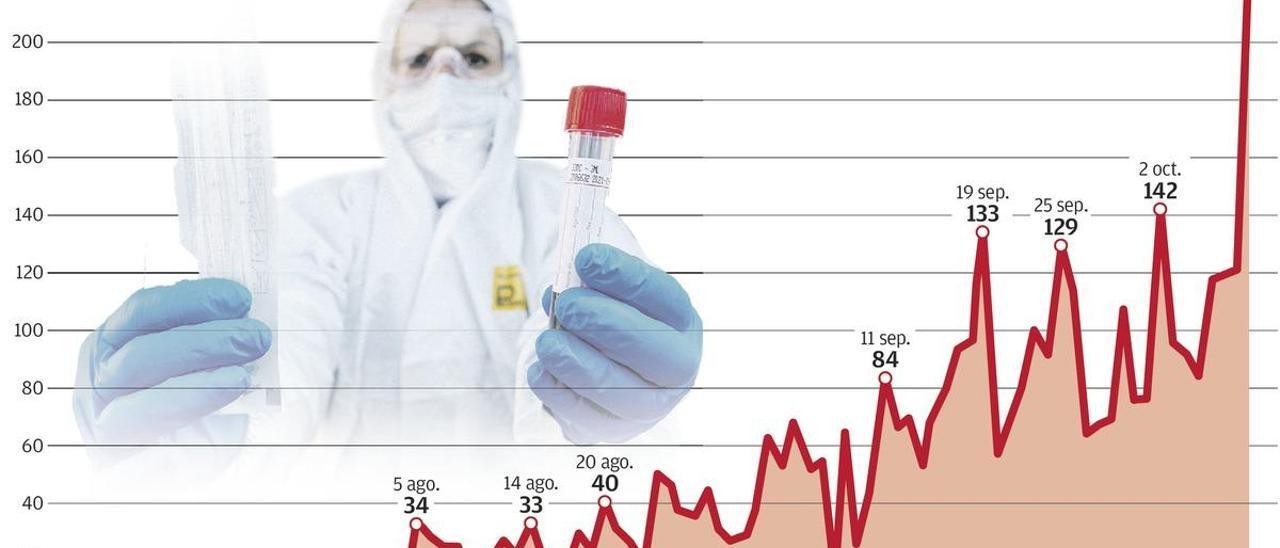 Los 229 contagios en un día, récord, ponen a Asturias en riesgo de retornar a la fase 2