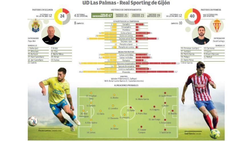 Reviva el emocionante partido UD Las Palmas 3 - Sporting de Gijón 2