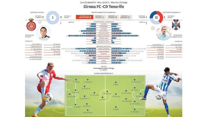 Directo: Girona CF - CD Tenerife