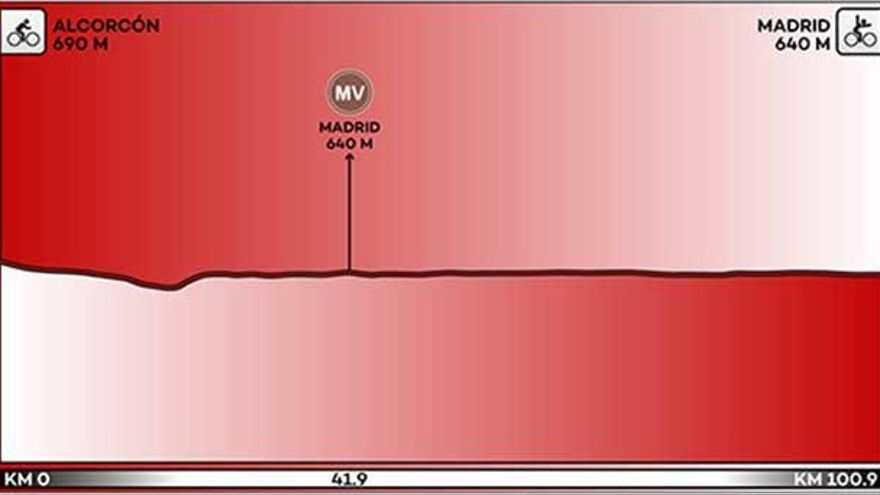 Recorrido y perfil de la etapa 21 de la Vuelta a España