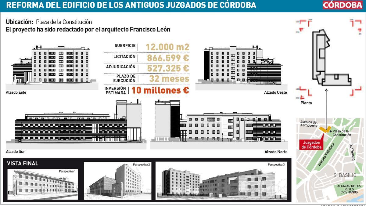 Así será la reforma del edificio de los antiguos juzgados de Córdoba.