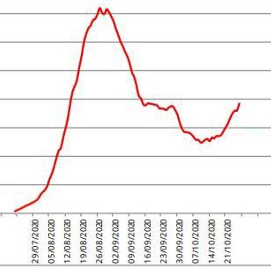 Curva de la incidencia del coronavirus en Baleares desde agosto.