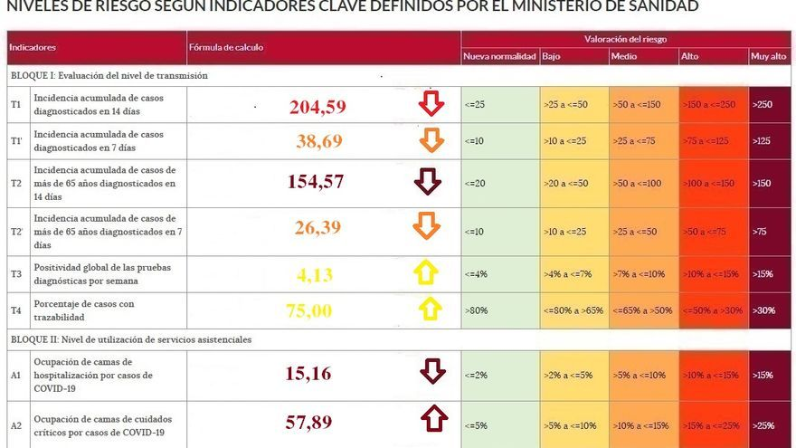 Zamora sale del máximo riesgo en cinco de los ocho indicadores del Semáforo de riesgo del coronavirus